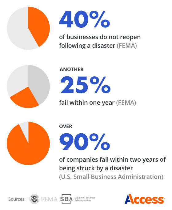 Study: 40% of businesses fail to reopen after a disaster - By Access.com