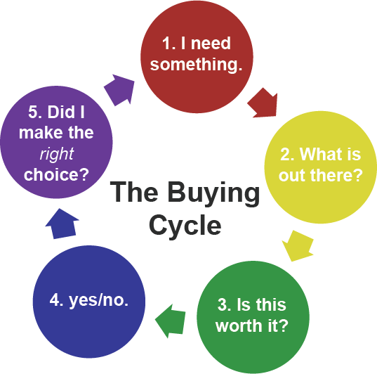 optimize buying cycle