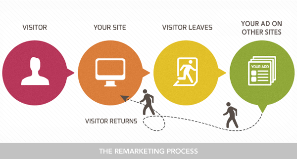 Image result for what is remarketing